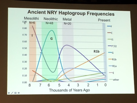 ancient-nry-haplogroup-frequencies